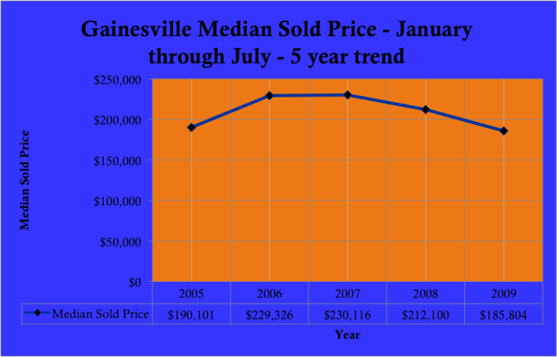 Gainesville Home Sales Prices