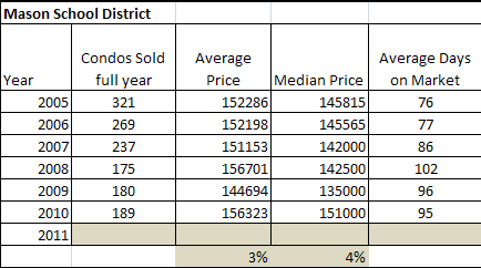 Mason Ohio Condo Real estate market report