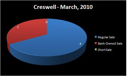 Chart - Homes Sold by Type of Sale: Regular Sale, Short Sale,    Bank-Owned Sale - March, 2010 - CRESWELL Portion of the South Lane RMLS    Market Area, Eugene, OR - Jim Hale, Principal Broker,  ACTIONAGENTS.NET