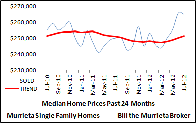 Median sold prices of Murrieta single family homes over the last 24 months.