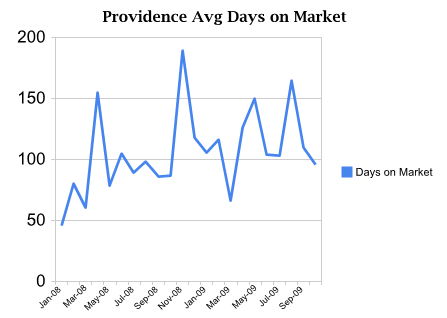 Average Days on Market for Providence Utah