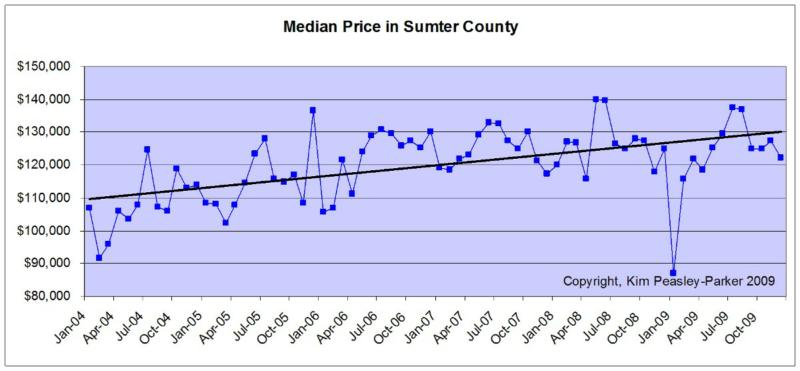 Median Home Prices Sumter, SC