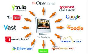 Obeo Tours & Web Sites to advertise real estate listings