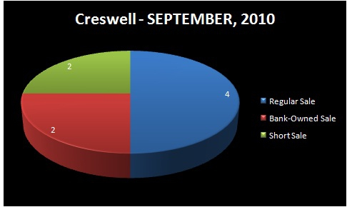 HOMES FOR SALE - EUGENE-SPRINGFIELD, OR - CRESWELL, OR - Chart of Homes Sold by Type: Regular Sale, Short Sale, Bank-Owned Sale - CRESWELL RMLS Market Area - SEPTEMBER, 2010 - Jim Hale, Principal Broker, ACTIONAGENTS.NET