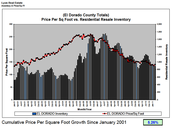El Dorado County Price Per Square Foot Statistics Graph