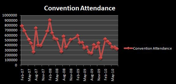 Las Vegas Area Convention Attendance
