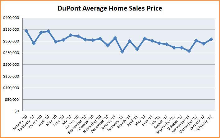 DuPont WA homes sales