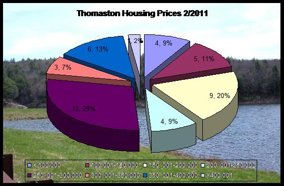 home prices in Thomaston CT