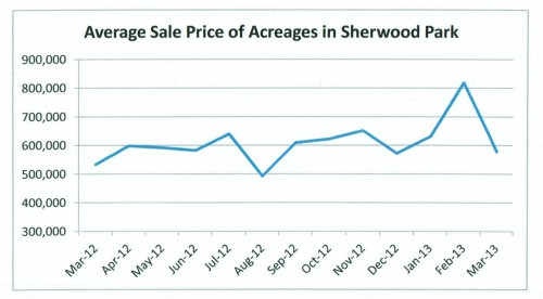 Average Sale Price of Acreages in Sherwood Park