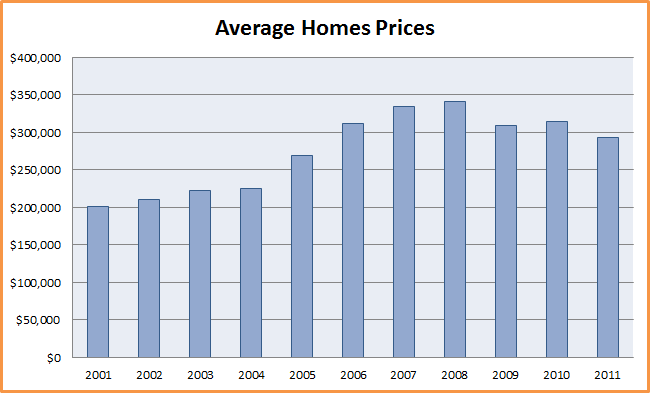 Average Homes prices chart