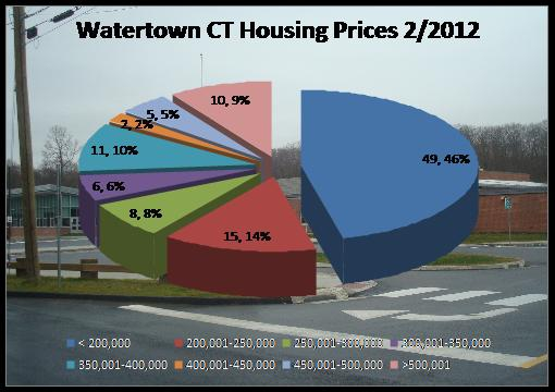 home prices in Watertown CT