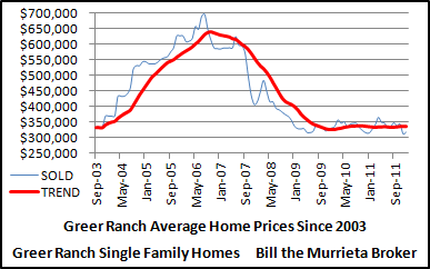 Average sold prices of Greer Ranch homes since 2003.