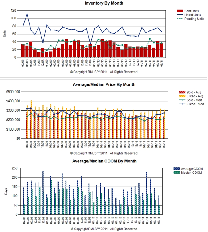 Real Estate Battle Ground WA Market Price Chart for Year to date 2011