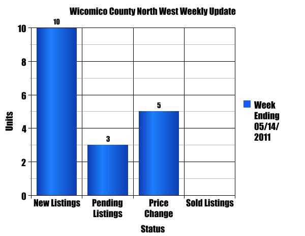 Wicomico County North West Single Family Homes