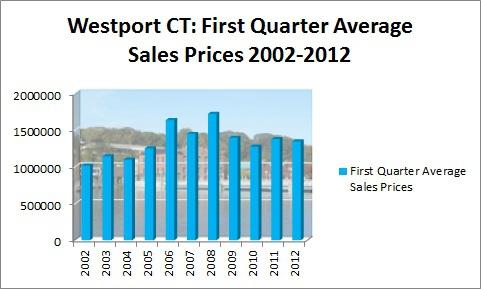 Westport First Quarter Average Sales Prices 2002-2012