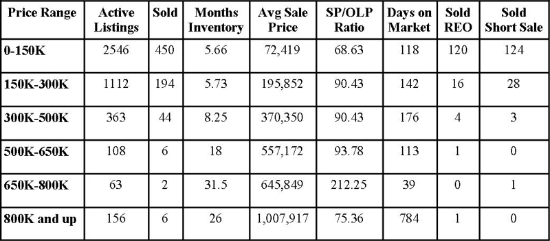 Jacksonville Florida Real Estate: Market Report May 2012