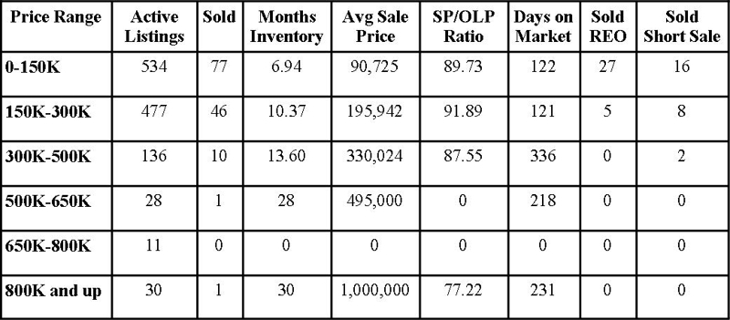 Clay County Market Report April 2012