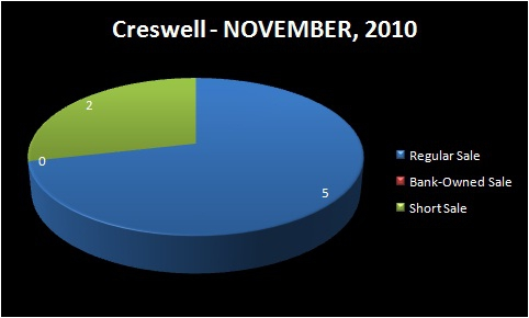 HOMES FOR SALE - EUGENE-SPRINGFIELD, OR - CRESWELL, OR - Chart of Homes Sold by Type: Regular Sale, Short Sale, Bank-Owned Sale - SOUTH LANE RMLS Market Area - NOVEMBER, 2010 - Jim Hale, Principal Broker, ACTIONAGENTS.NET