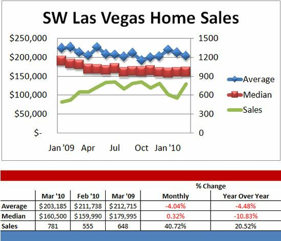 Southwest Las Vegas home sales