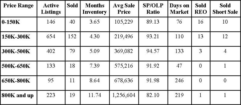 St Johns County Florida Market Report June 2012