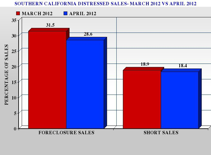 Graph Showing the Decline in Distressed Real Estate Sales in Southern California