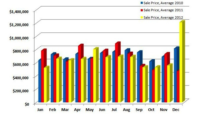 Ridgefield Average Sales Prices 2010-2012