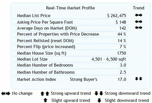Altos Real- Time Market Profile 97006