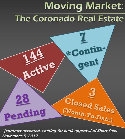 Housing Market of Coronado CA - November 7, 2012