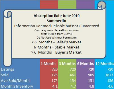Summerlin Real Estate Market Report and Absorption Rate