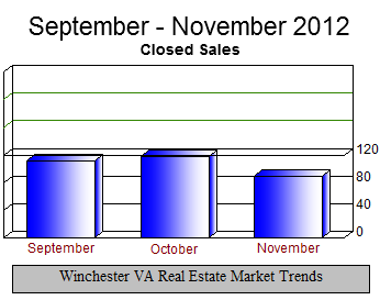 Winchester VA Real Estate Sales Sept - Nov 2012