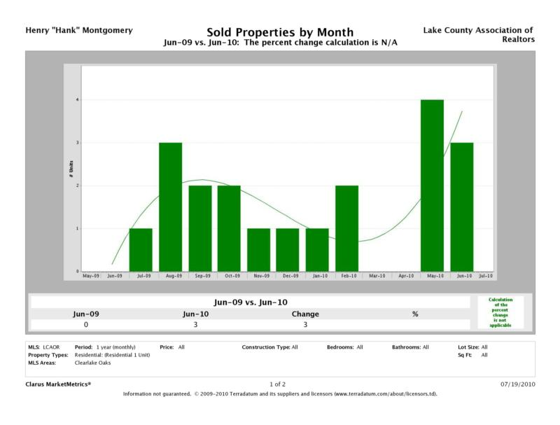 Clearlake Oaks Market Report