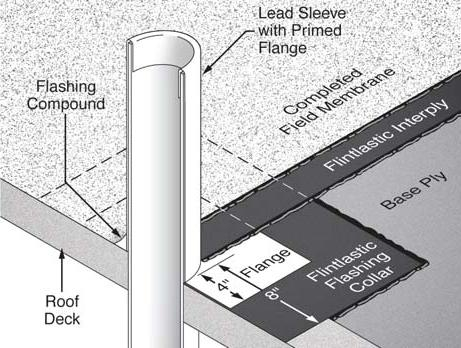 Flashing detail for a plumbing waste vent on a low sloped roof