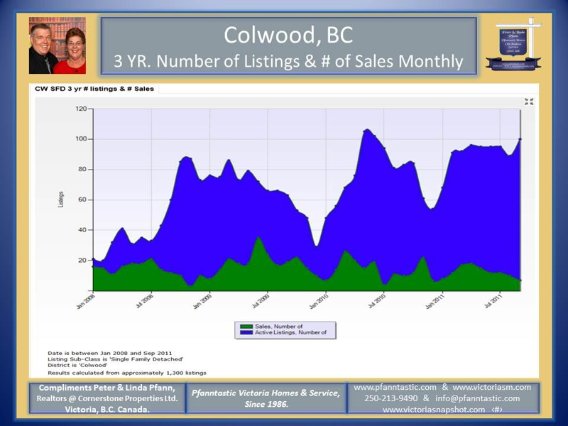 Colwood Market Update, Single Family homes Jan - Sept. 2011