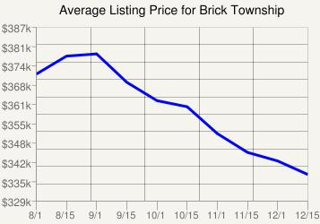 Brick Listing Price Chart