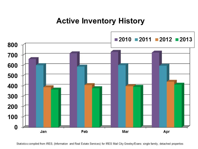 Greeley Colorado Homes For Sale May 2013 Market Update