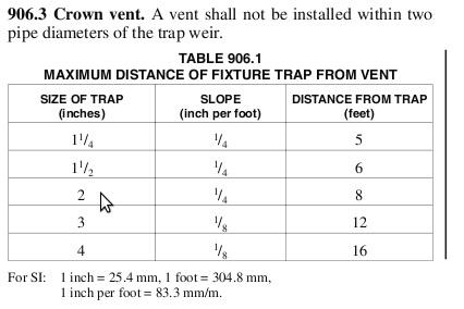 Vent Distances  Wenatchee Home Inspections