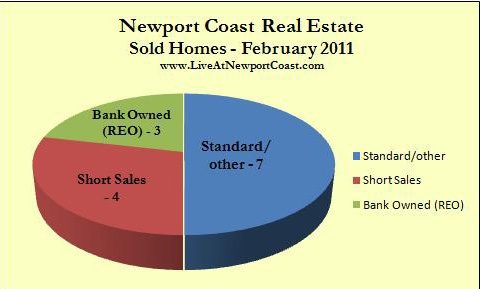 Newport Coast homes sold Feb. 2011