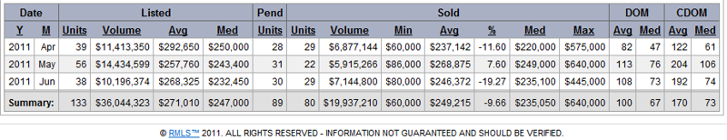 Washougal Real Estate Market Treand and Statistics for June 2011