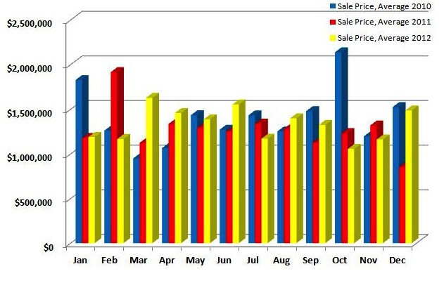 Westport Average Sales Price/ 2010-2012 comparison by month