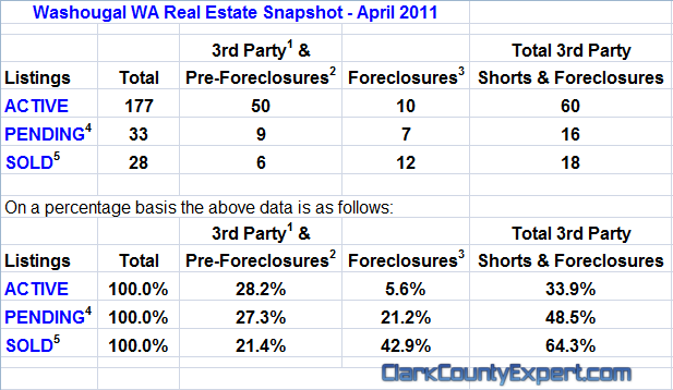 Washougal WA Real Estate Market Report, April 2011, by John Slocum & Kathryn Alexander REMAX Washougal WA