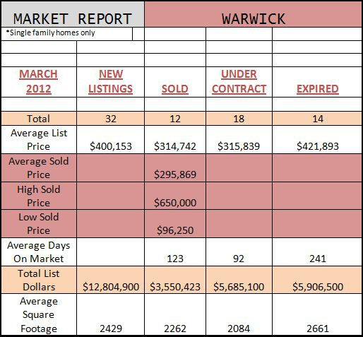 warwick ny market reports march 2012