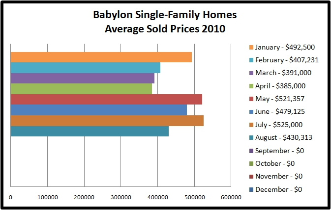 Babylon NY Single Family Homes Real Estate Market Report For 2010