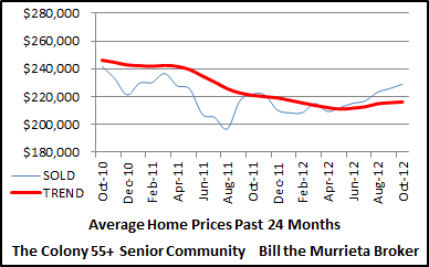Average sold prices of The Colony 55+ Senior Community homes over the last 24 months.