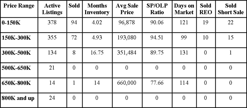 Clay County Market Report February 2013