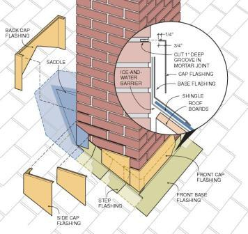Chimney flashing diagram, how it should be done.