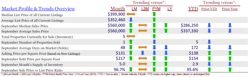 Town and Country MO Market Report - September 2011