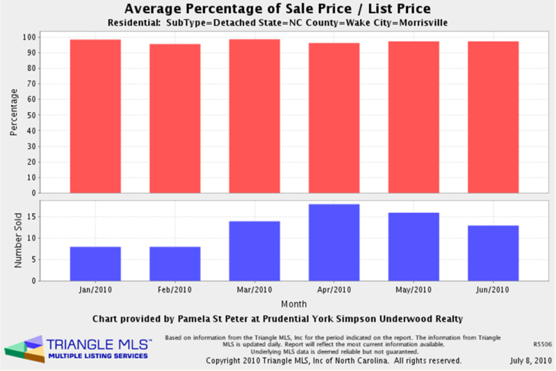 average % of sale to list price last month in Morrisville NC