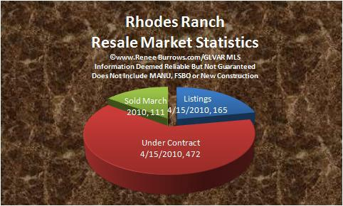 rhodes ranch area las vegas nv march 2010 real estate market report homes for sale under