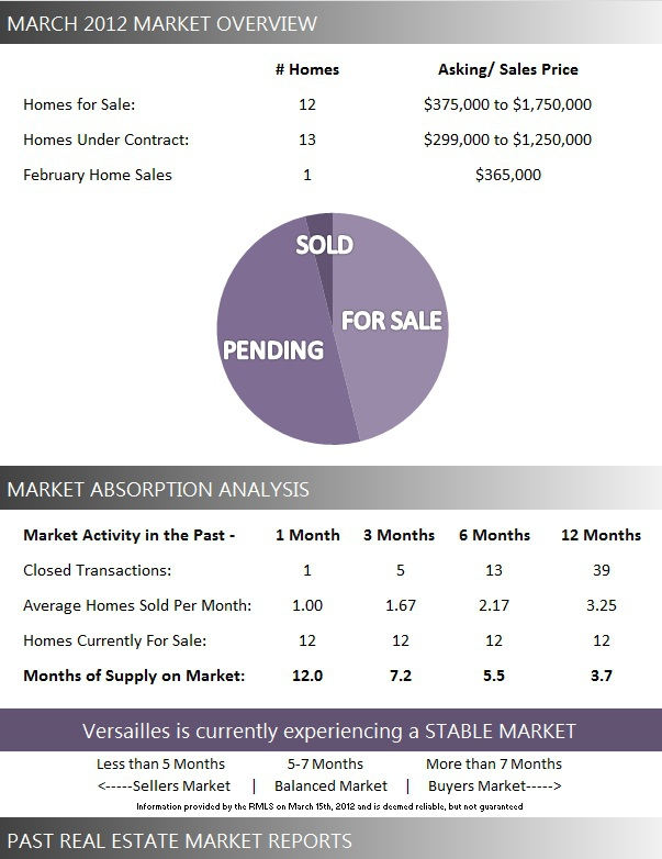 Versailles Wellington FL Real Estate: March 2012 Market Report for Versailles Homes for Sale