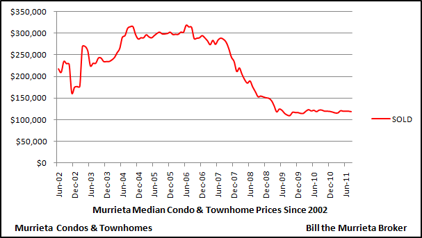 The below chart shows median price trends for condos and townhomes in the City of Murrieta since 2002.